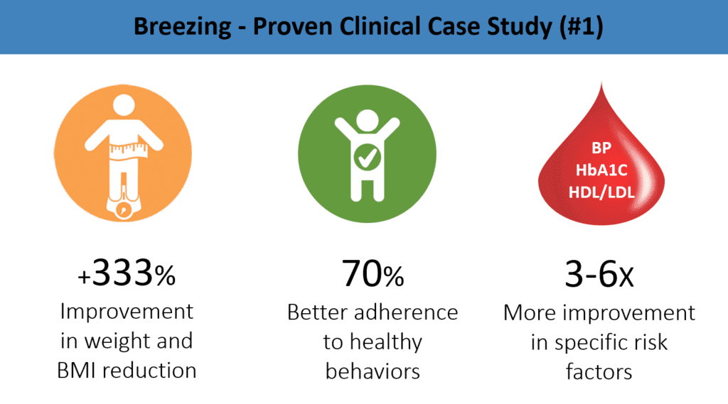 Diagram of case study 1 showing 333% improvement in weight and BMI reduction, 70% better adherence to healthy behaviors, and 3 to 6 times more improvement in specific risk factors