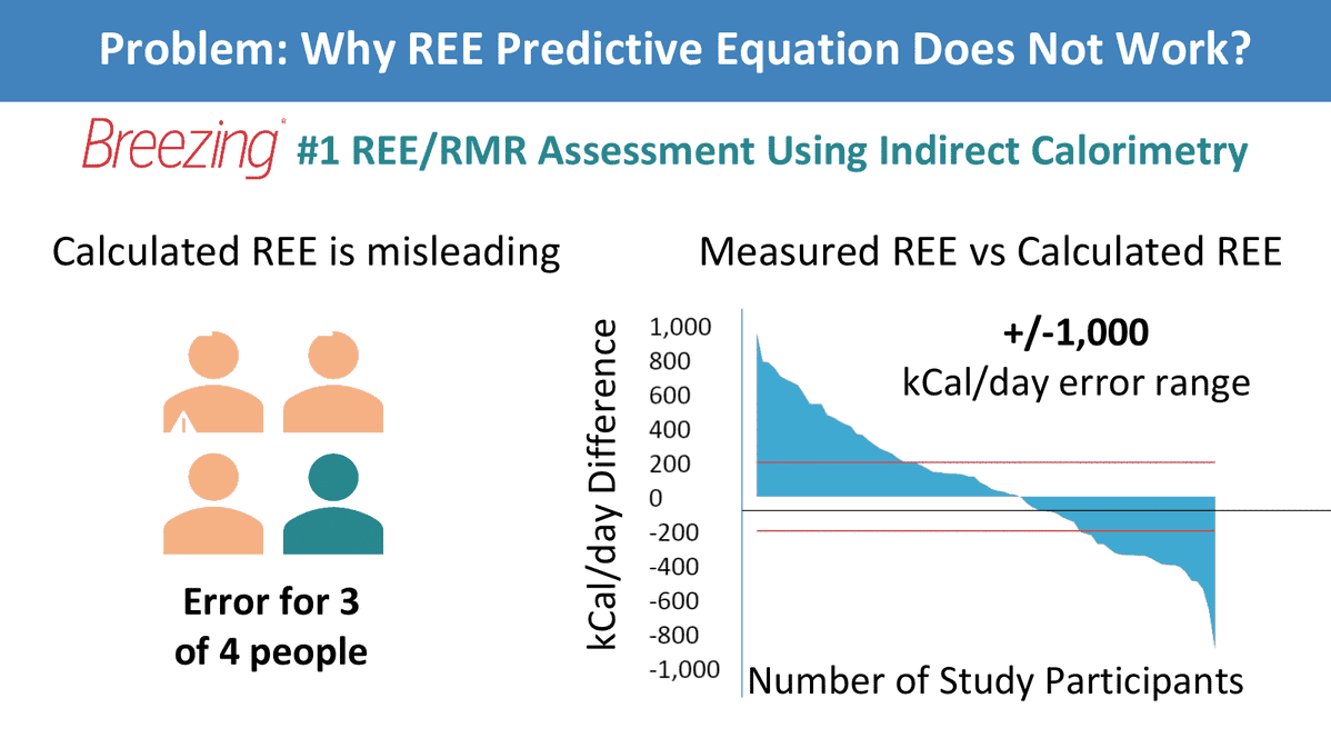 REE/RMR assessments using indirect calorimetry is more accurate than REE predictive equations